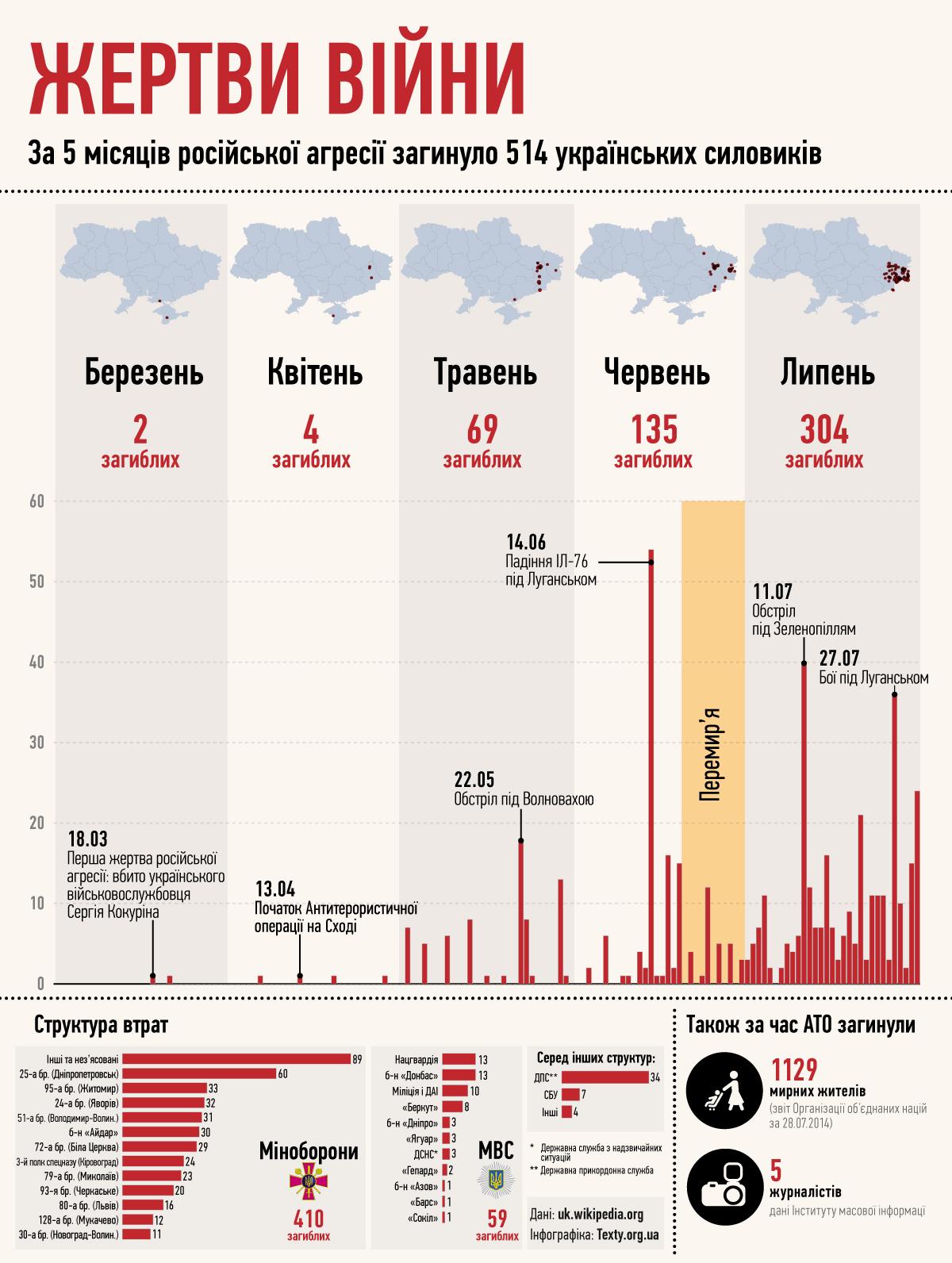 На інфографіці позначено дні найбільших втрат українських військових, а також час оголошеного українською владою перемир'я.
