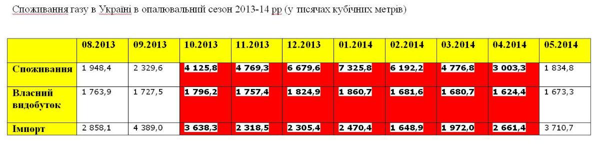 Потребление газа в отопительный сезон 2013-2014