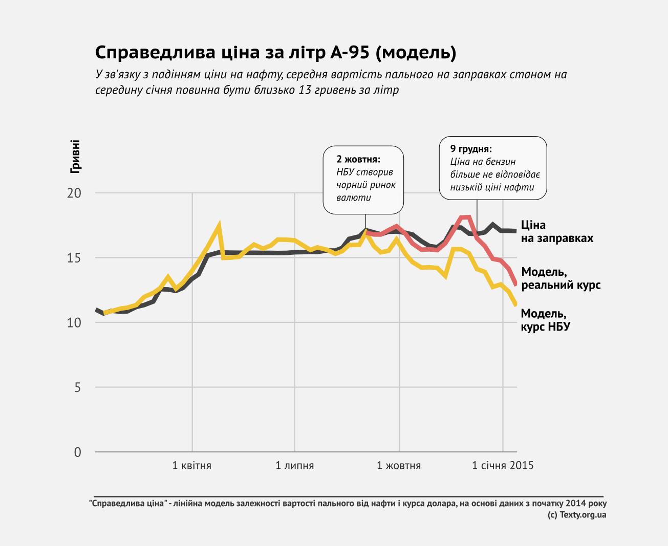 Ситуация с ценами на нефть оказалась сложнее, чем ожидалось, - Медведев - Цензор.НЕТ 4947