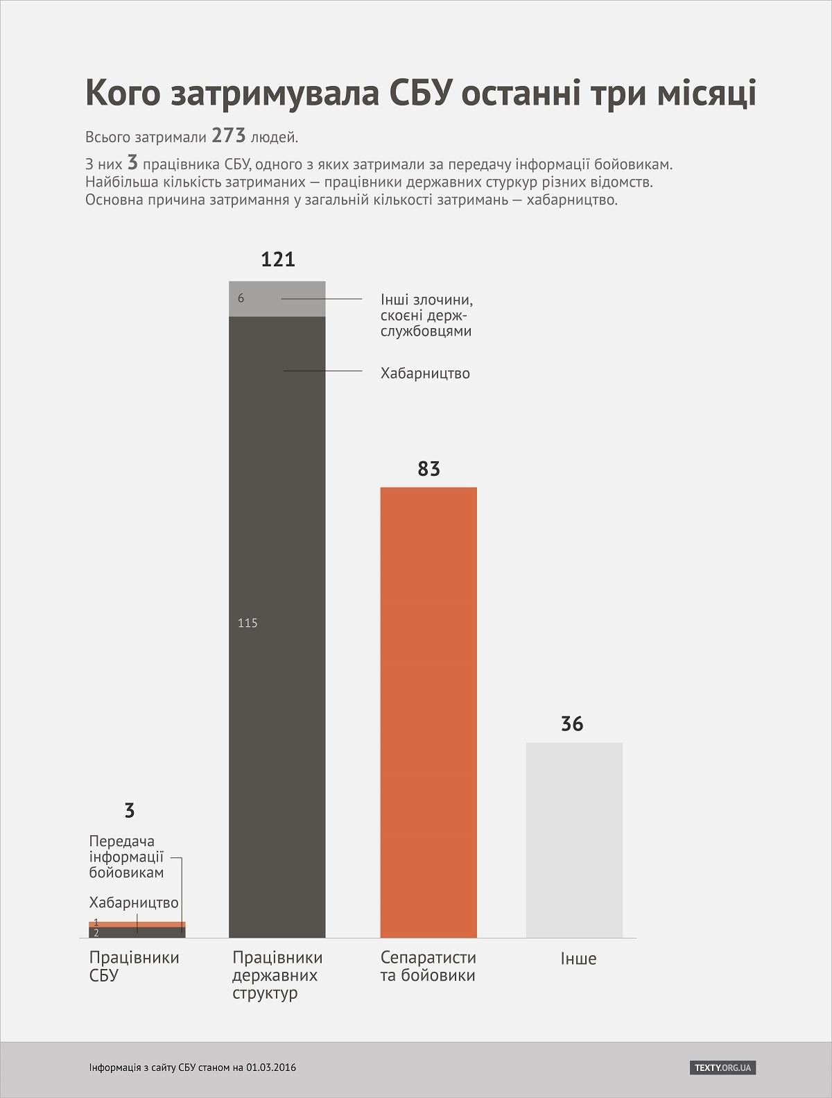 ГПУ, СБУ и Омбудсмен не ведут учет задержанных участников АТО, - Мосийчук - Цензор.НЕТ 8484