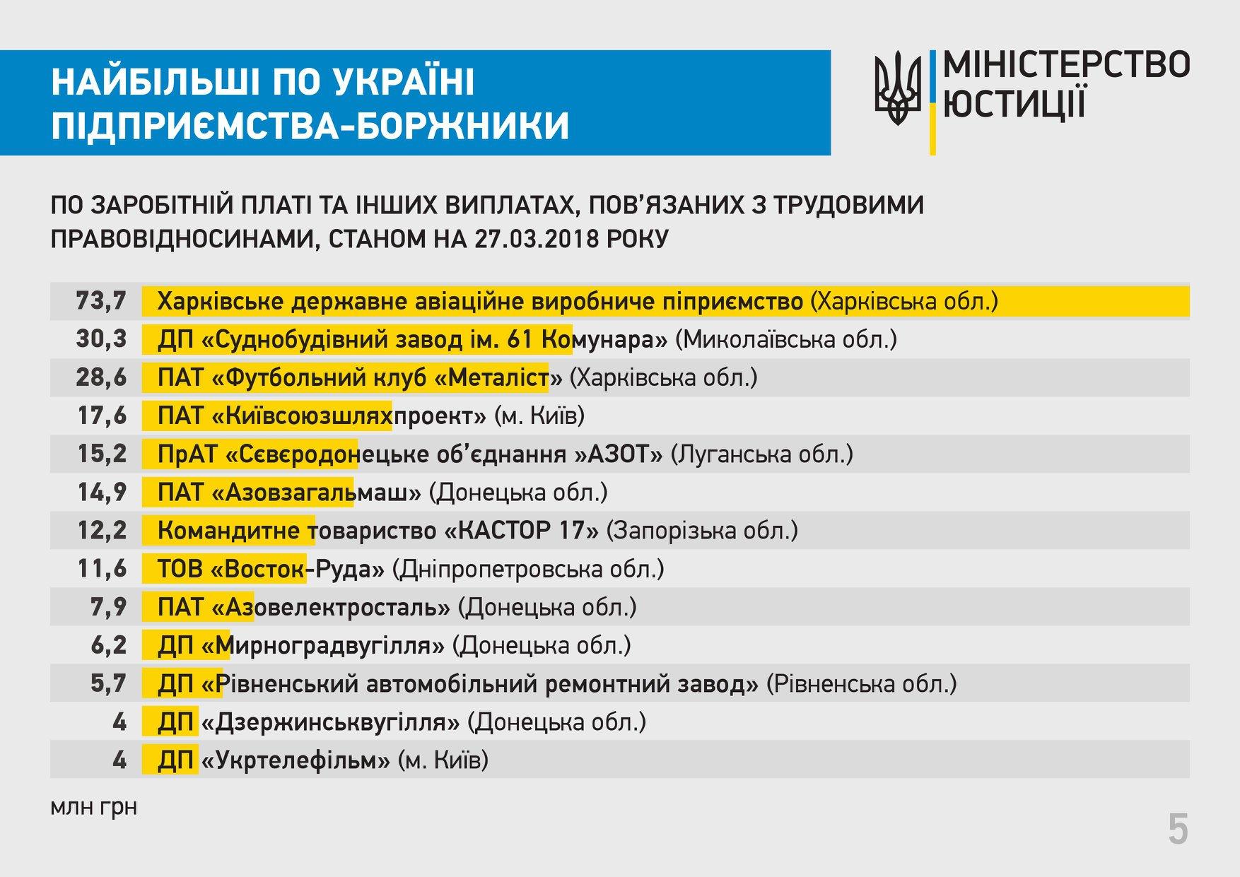 Міністерство юстиції України оприлюднило перелік підприємств із найбільшою  заборгованістю за виплатами заробітної плати. Про це йдеться у повідомленні  на ... 5181255405d52