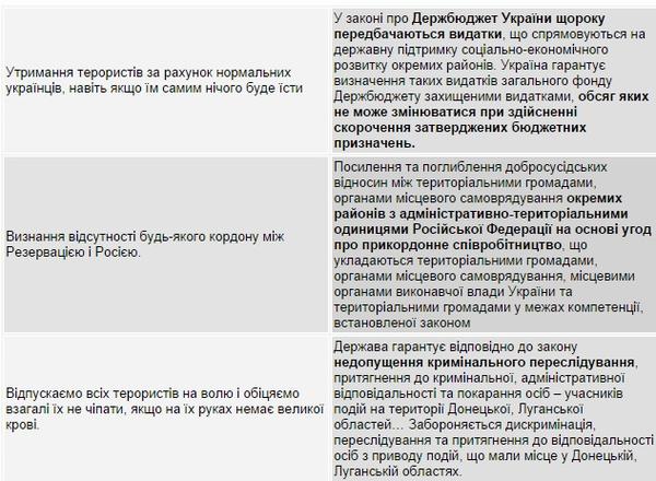 Очередные переговоры с российскими боевиками пройдут 9 декабря в Минске, - СНБО - Цензор.НЕТ 7574