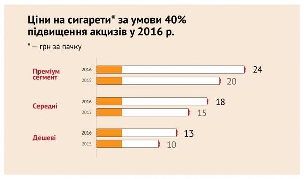 Эксперт назвал ущерб для Украины от бездействия Кабмина на табачном рынке - Цензор.НЕТ 9927