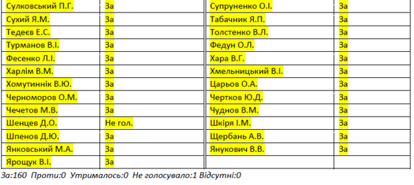 Янукович и его окружение знали и помогали подготовке РФ к захвату Крыма в 2013 году, - Петренко - Цензор.НЕТ 4221
