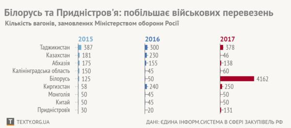 22edcc40c66b6d Масштабні залізничні переміщення з Росії в Білорусь, заплановані на 2017  рік , можуть говорити про плани Кремля перекинути в цю країну значну  частину ...
