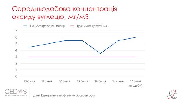 Госпродпотребслужба о дымке в Киеве: Явление безопасное, но источников загрязнения нужно избегать - Цензор.НЕТ 9893