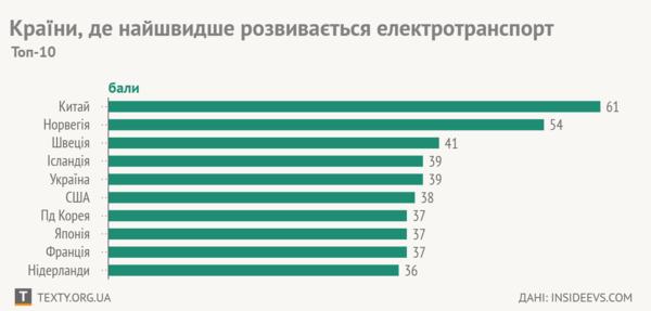 Україна - в топ-5 у світі за розвитком електромобілів! (ІНФОГРАФІКА)  (3.14 20) e9b60c91a6692