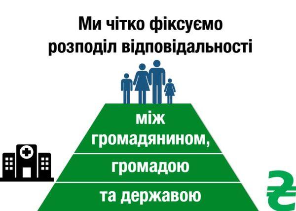 медична реформа Украина