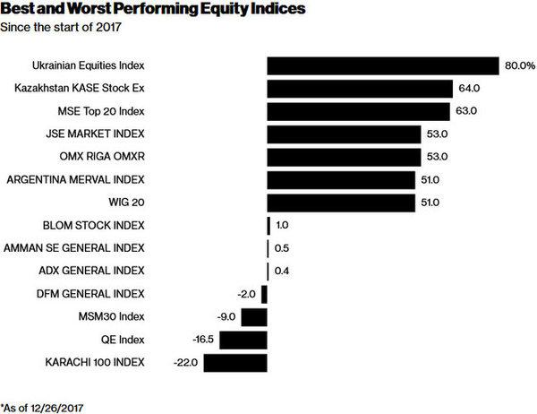 thumbnail - Український фондовий ринок у 2017 зріс найбільше у світі, - Bloomberg (ІНФОГРАФІКА)