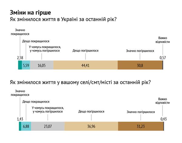 68,19% опрошенных считают, что жизнь на Херсонщине ухудшилась