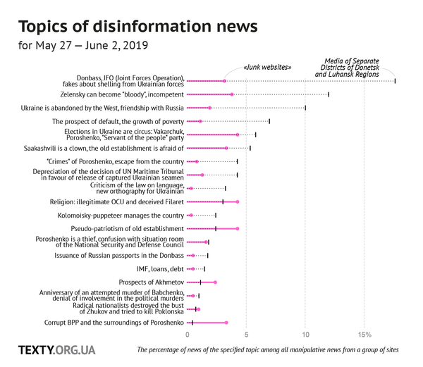 Monitoring of Russian disinformation topics  Issue №2