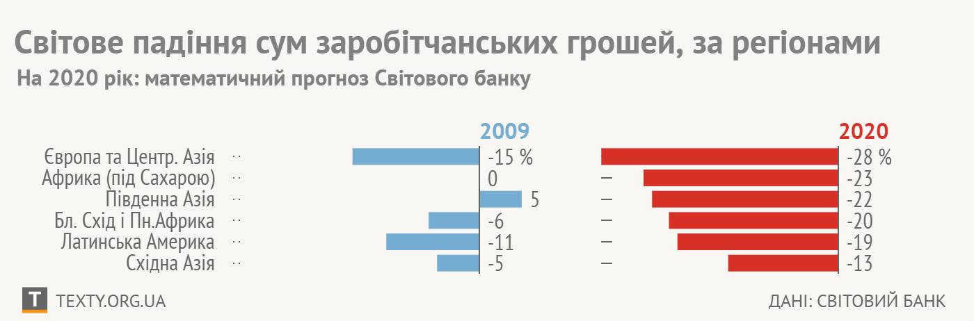 Інфографіка: ТЕКСТИ, дані: Світовий Банк