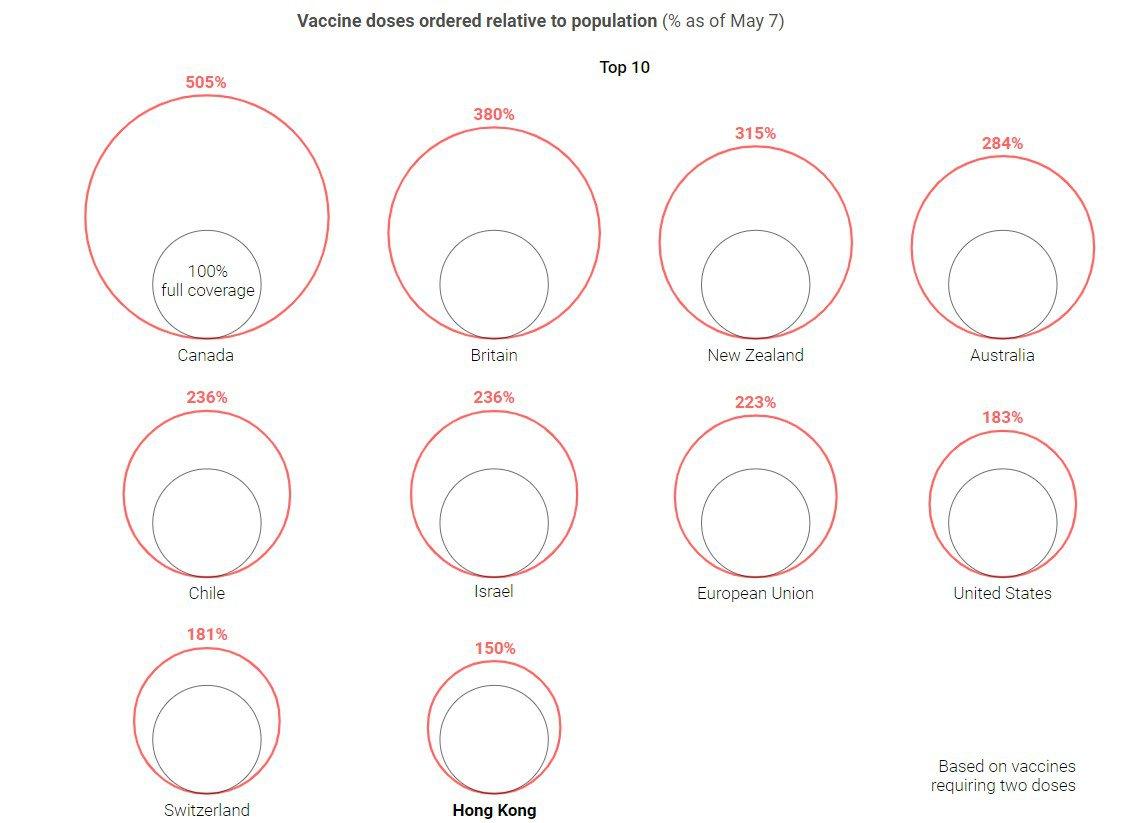 Кількість замовлених вакцин (по дві дози на кожного) відносно населення. Канада може вакцинувати кожного двома дозами п'ять разів, але попри значне замовлення, Канада ще не отримала більшість своїх доз. Адже країни-виробники часто обмежують експорт вакцин. США заявили, що вже готові допомагати іншим країнам своєю вакциною. Інфографіка SCMP