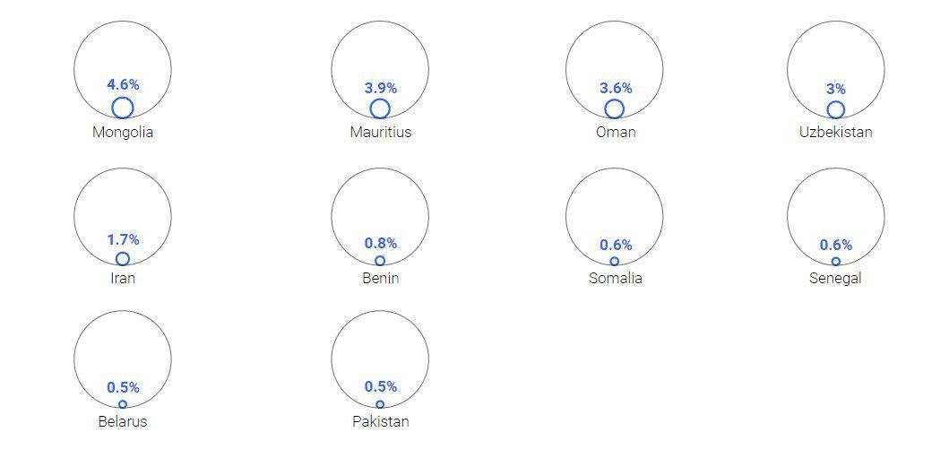 На графіку країни, які законтрактували найменше з розрахунку дві дози на людину. Білорусь - привіт фанатам Бацьки - у ще значно гіршій ситуації, ніж Україна