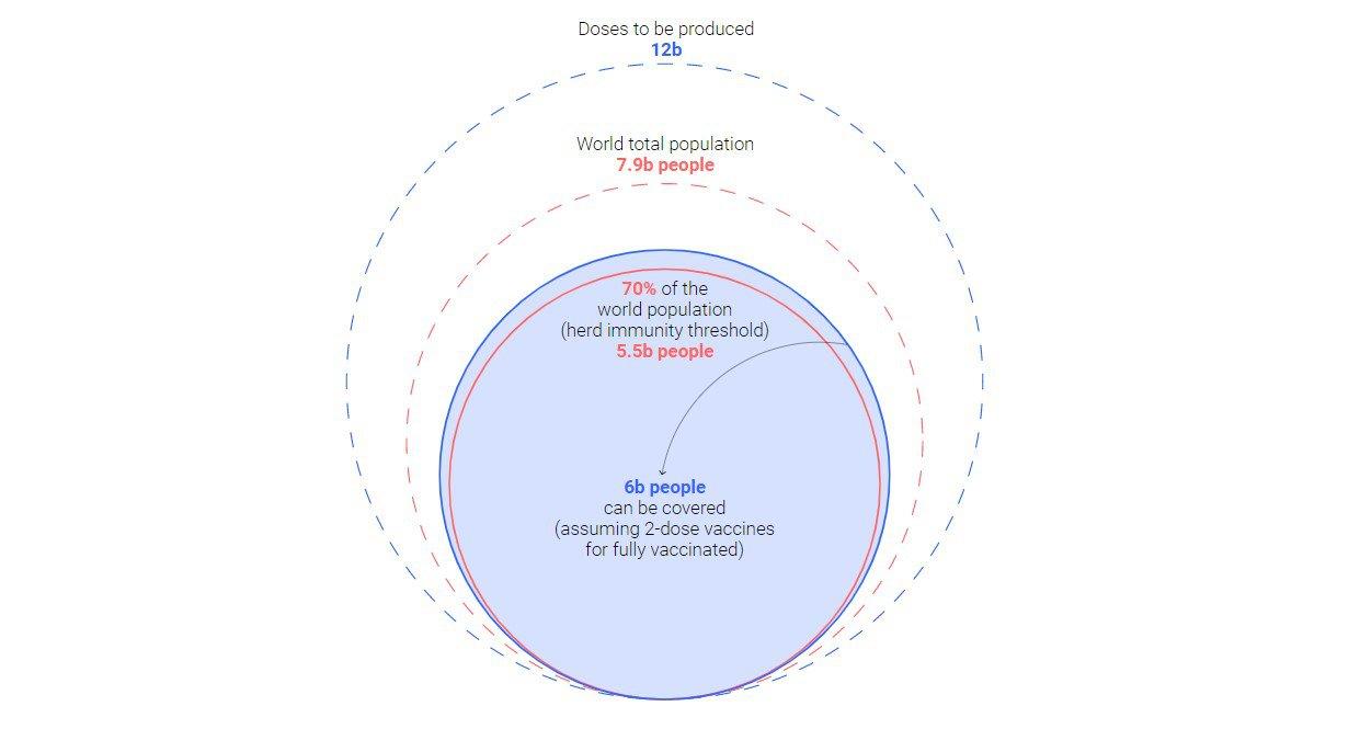 До кінця 2021 року, за заявками компаній, буде виготовлено 12 млрд доз - цього досить на дві дози для 70% планети, що потрібно для досягнення колективного імунітету, а отже, зведення пандемії лише до окремих спалахів