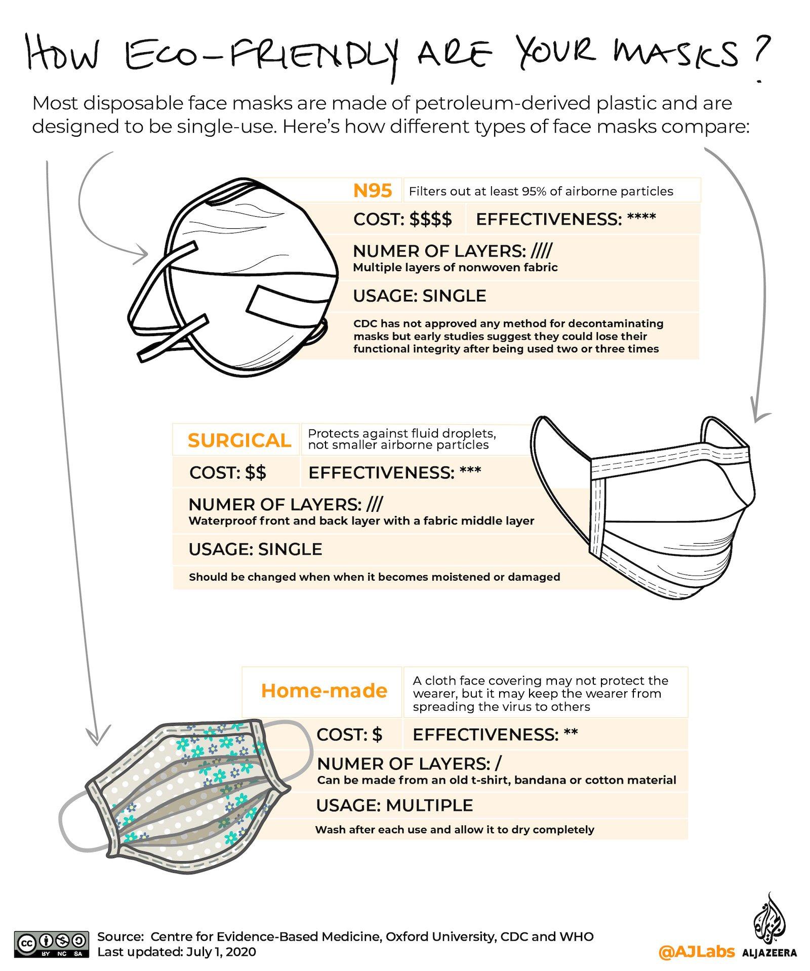 Саморобні маски теж відносно ефективні, як мінімум проти поширення інфекції носієм – при цьому дешевші й екологічніші; найбільш ефективні – дорогі респіратори, але то радше для лікарів, і ці респіратори теж ОДНОРАЗОВІ