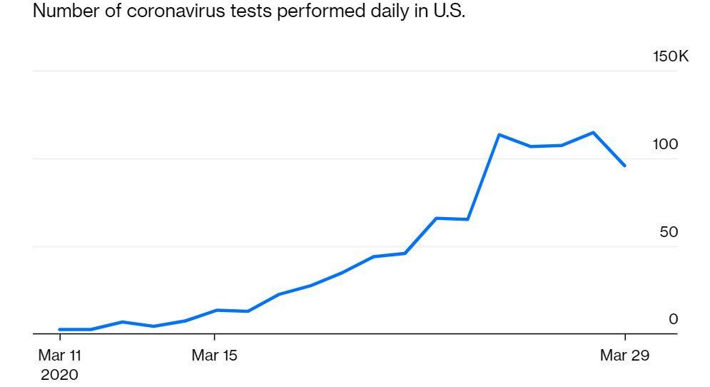щоденна кількість тестів у США
