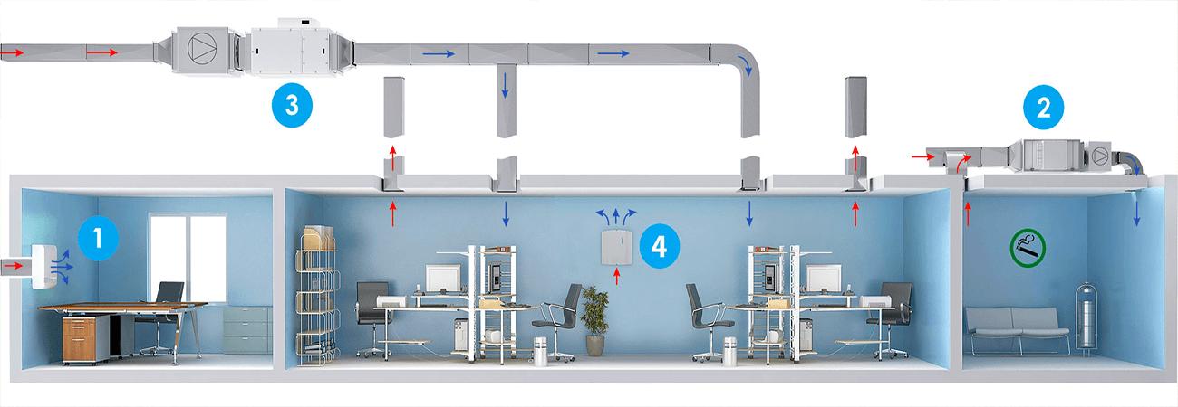 Як працює припливно-витяжна система вентиляції в офісному приміщенні. Малюнок: karno.ua